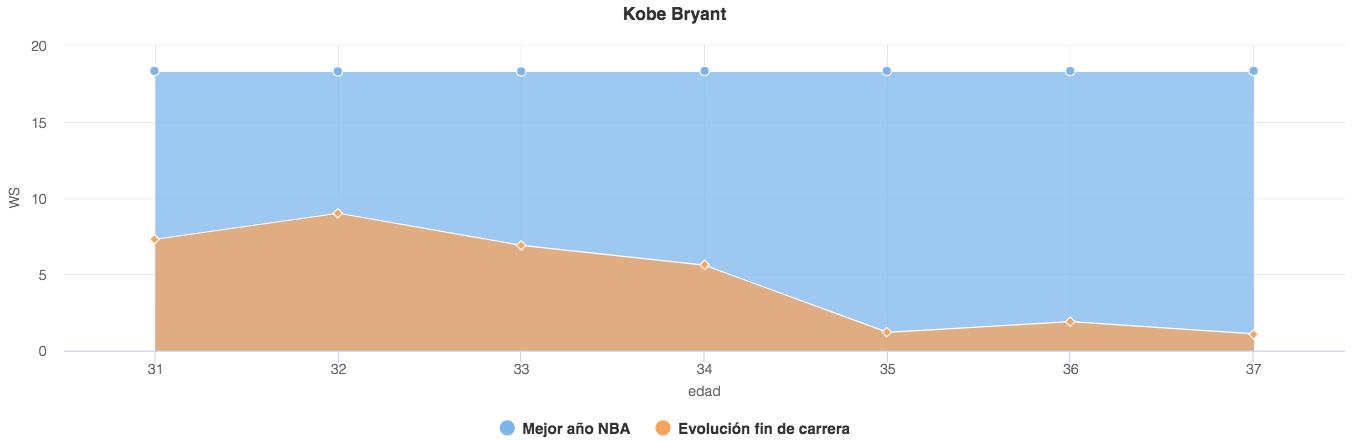Estudio: ¿cuándo entran en decadencia las estrellas de la NBA?