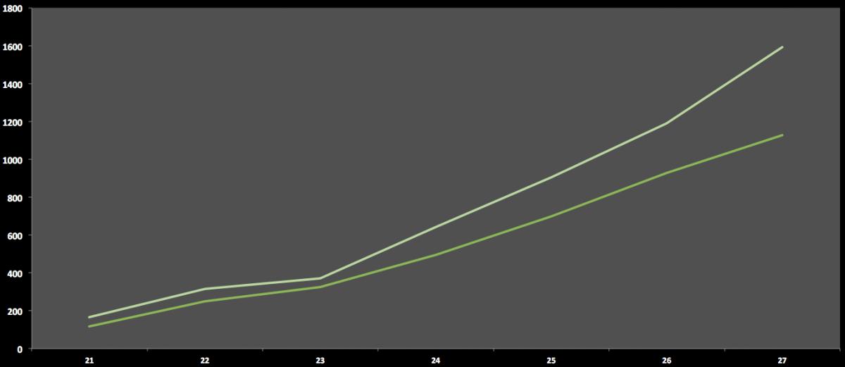Evolución gráfica del triple en la NBA