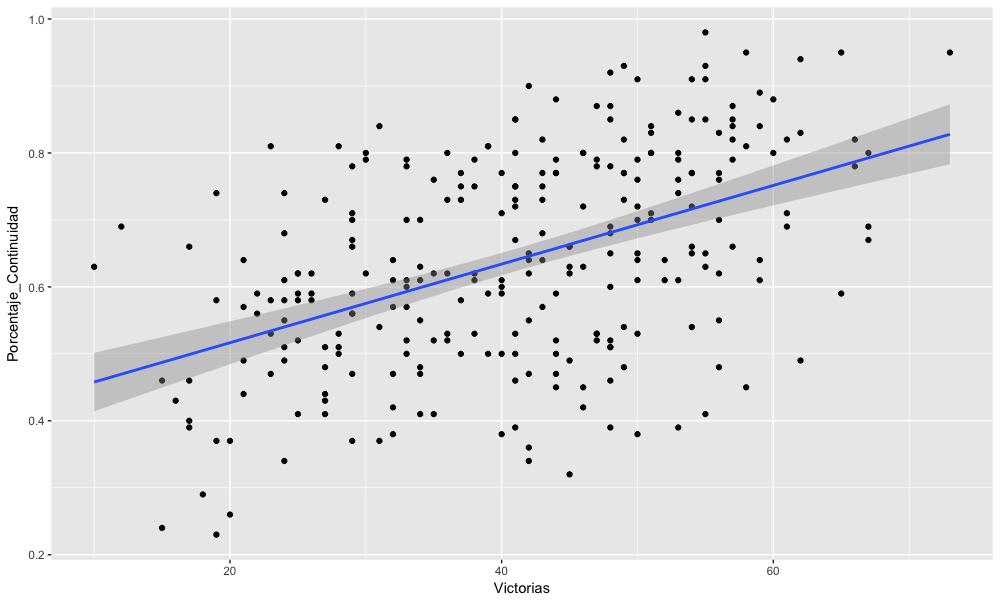 Modelo de predicción de victorias utilizando la continuidad de las plantillas NBA